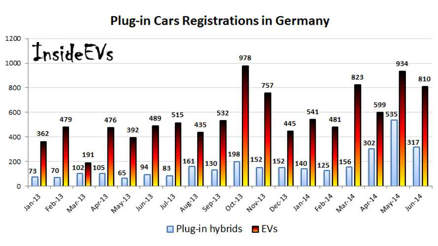 Germany Plug-In Electric Vehicle Sales Report June 2014
