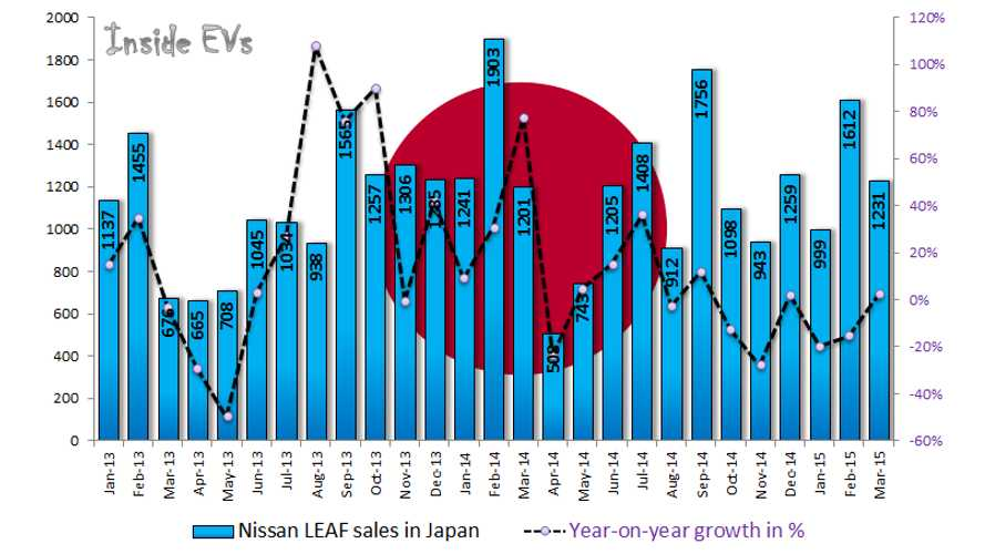 Nissan LEAF & Mitsubishi Outlander PHEV Sales In Japan Up In March