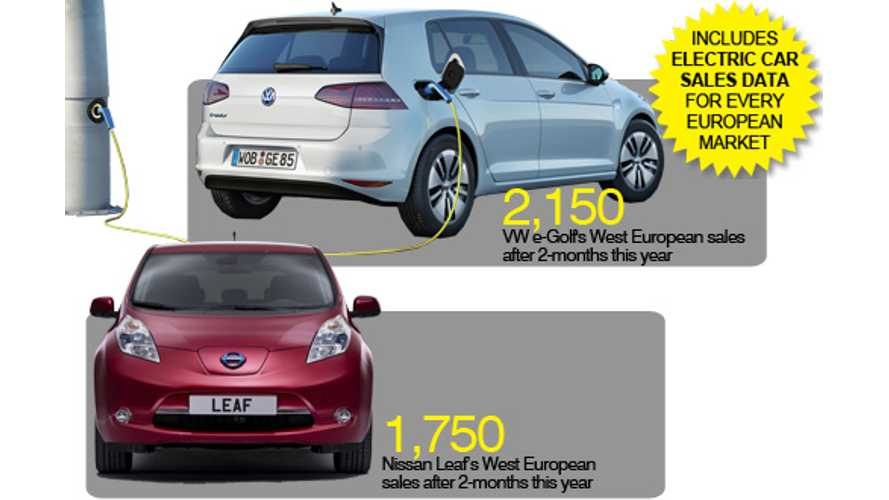 Volkswagen e-Golf Knocks Nissan LEAF Out Of #1 Electric Car Sales Spot In Europe