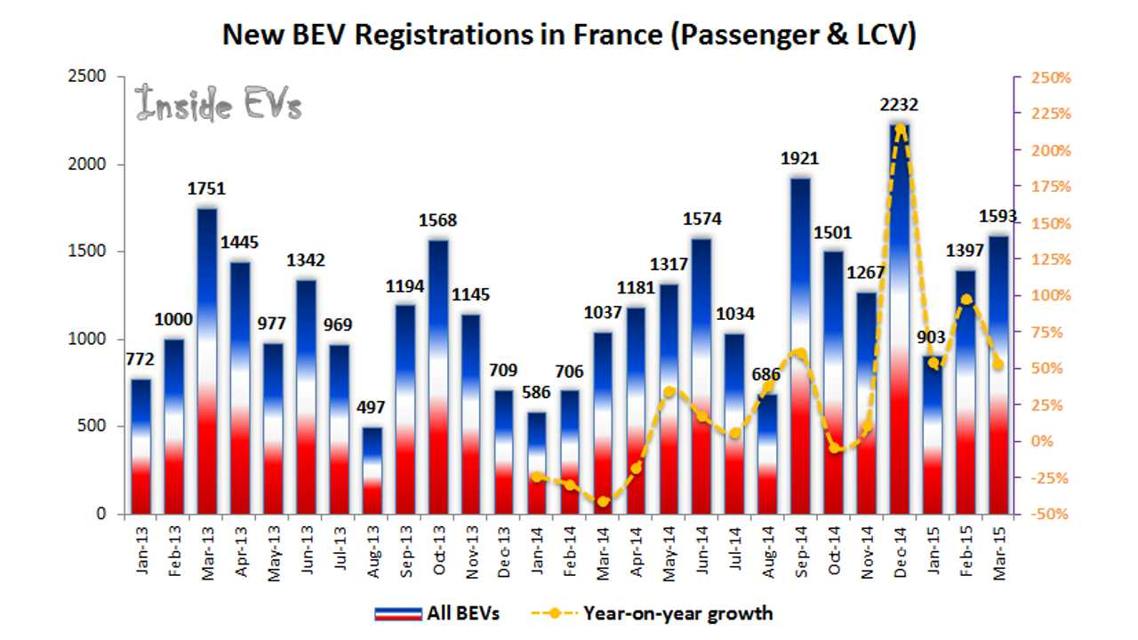 All-Electric Car Sales In France Up 53% In March To 1,600