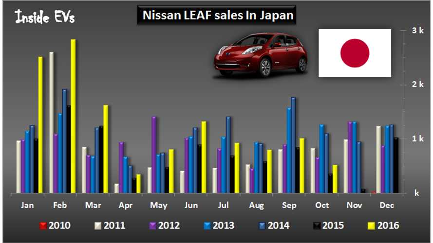 Japanese Consumer Awaits Upgraded Nissan LEAF, As Just 500 Sold In October