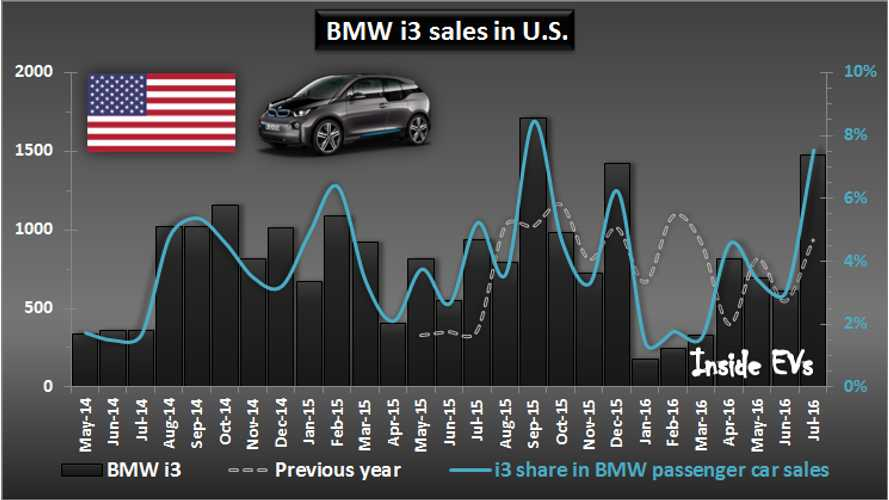 BMW Sells 1 Of 10 Vehicles With A Plug In July For US, Surprises With Nearly 1,500 Sales i3 Sales