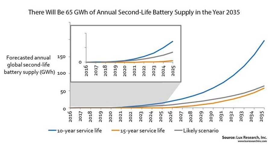 Lux Research: Recycling, not Reuse, Is the Better Choice for Batteries from Retired EVs