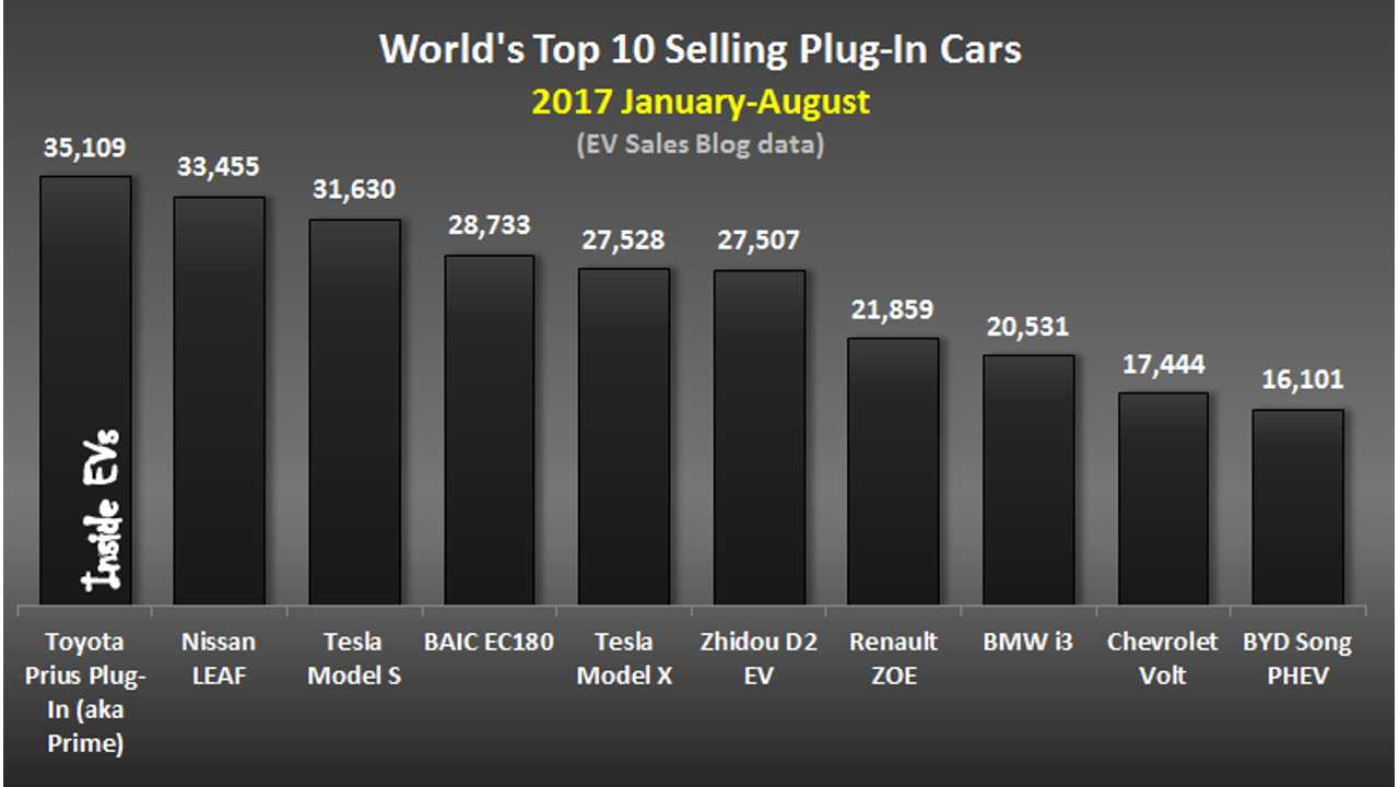 World's Top 10 Selling Plug-In Cars – 2017 August (data source: <a href=