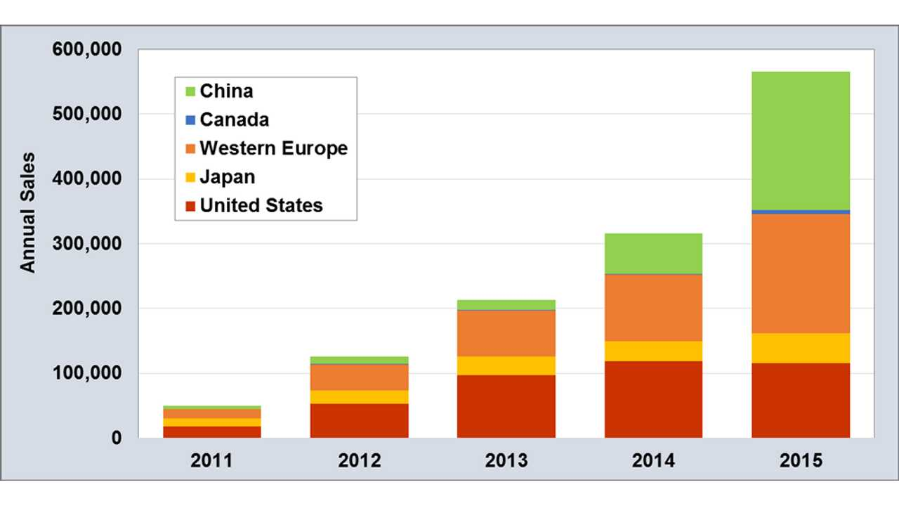 Plug-In Electric Car Sales Visualized From 2011 to 2015