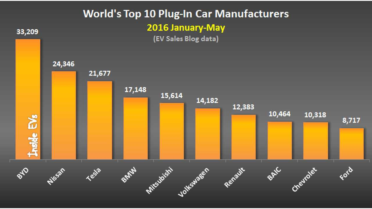 World's Top 10 Plug-In Car Manufacturers – 2016 January-May (data source: EV Sales Blog)