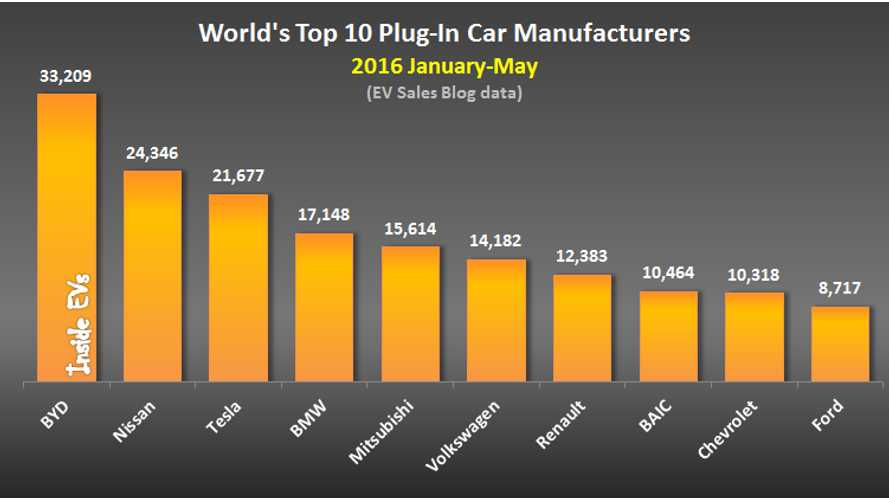 World's Top 10 Selling Plug-In Electric Cars And Top 10 Manufacturers - May 2016