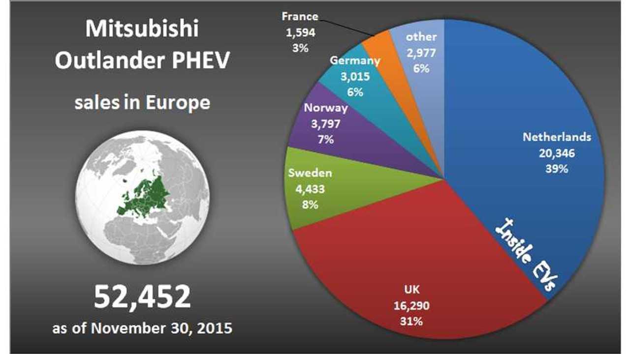 Mitsubishi Outlander PHEV Sales In Europe - 52,452