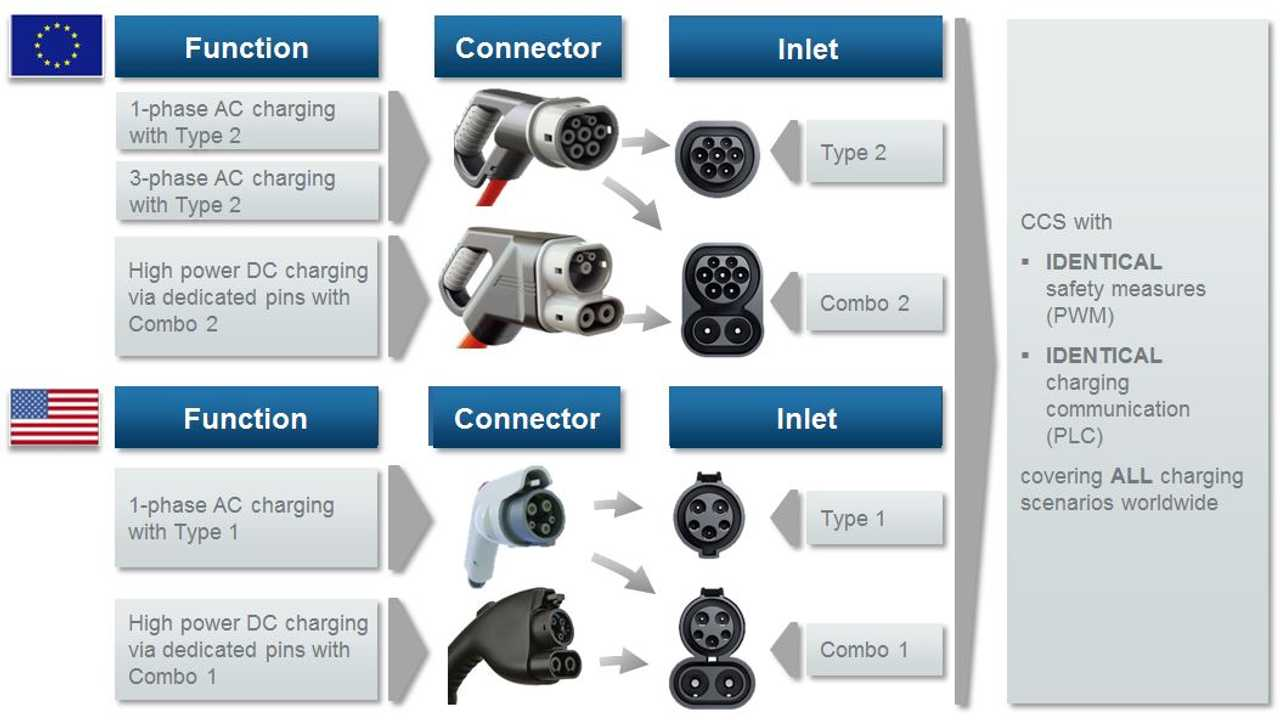 Combined Charging System (CCS)