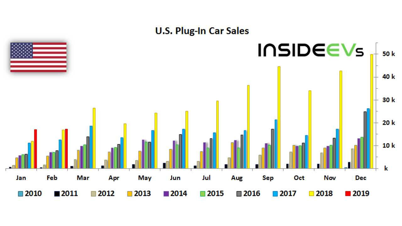 Monthly Plug-In EV Sales Scorecard