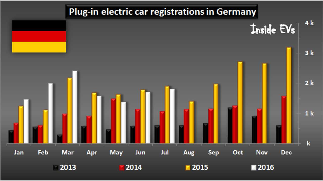 Plug-in electric car registrations in Germany – July 2016