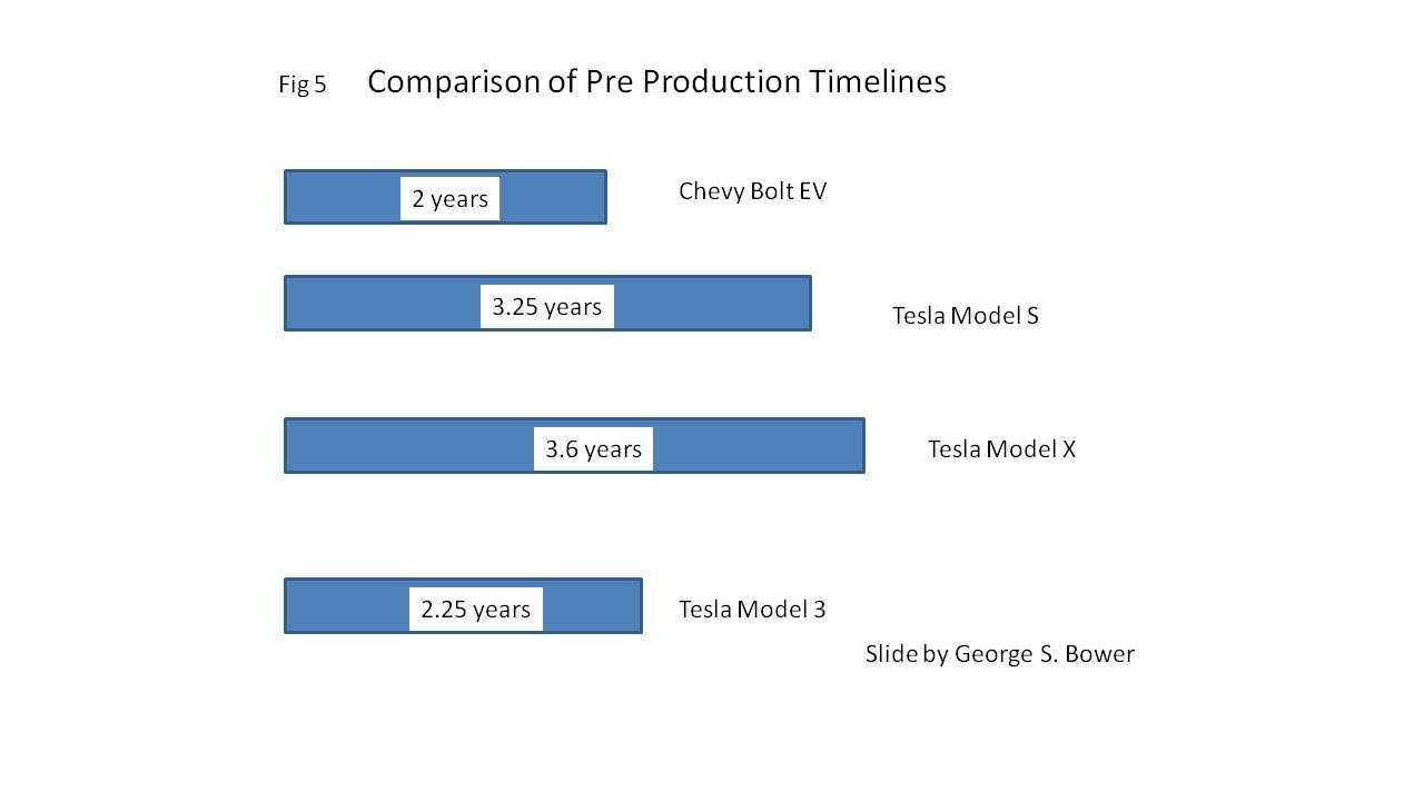 Model 3 Pre-Production timeline is not out of line compared to GM Bolt EV