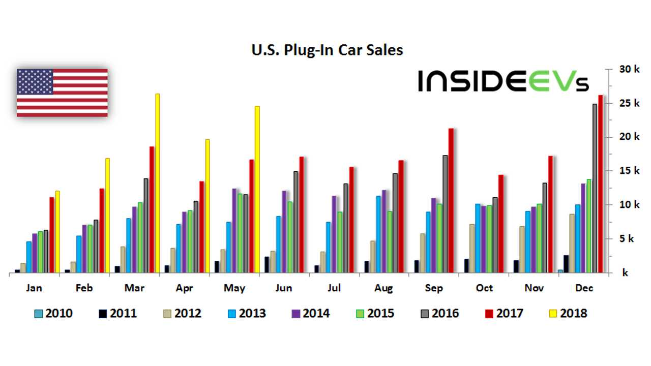 2018 May US Plug-In Electric Car Sales Charted: Market Up 48%