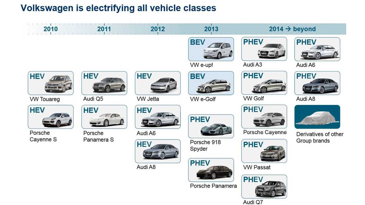 VW Group Plans PHEV Onslaught