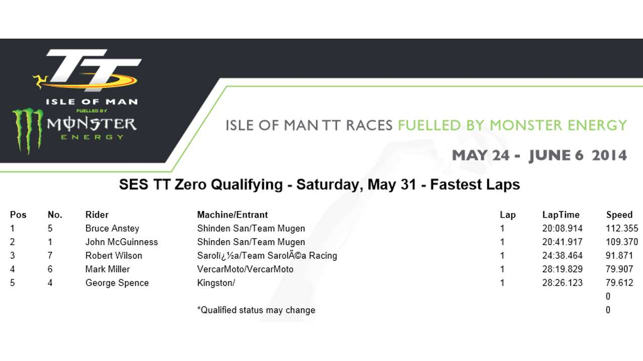 SES TT Zero Qualifying - Saturday, May 31 - Fastest Laps