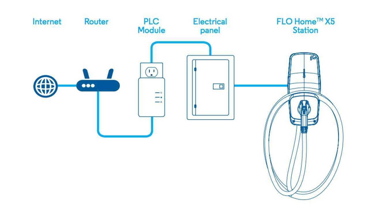 Evse Wiring Diagram from cdn.motor1.com