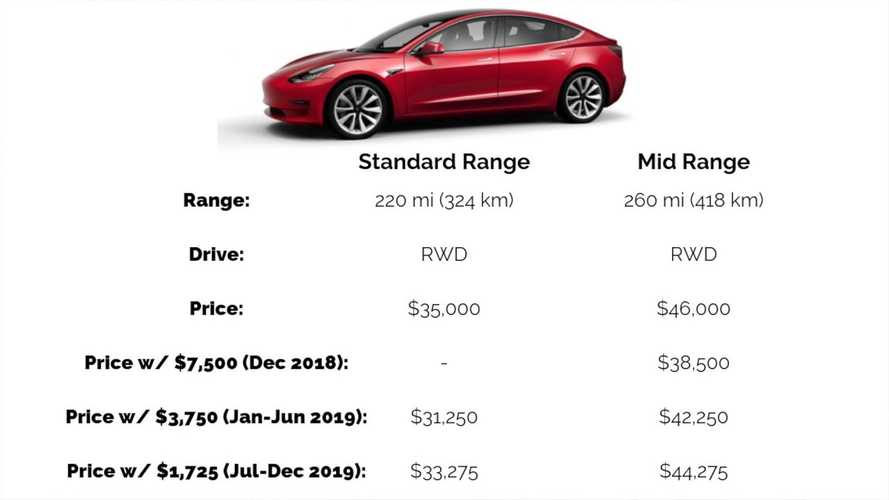 Tesla Model 3: Buy Mid Range Now Or Wait For Base Model?