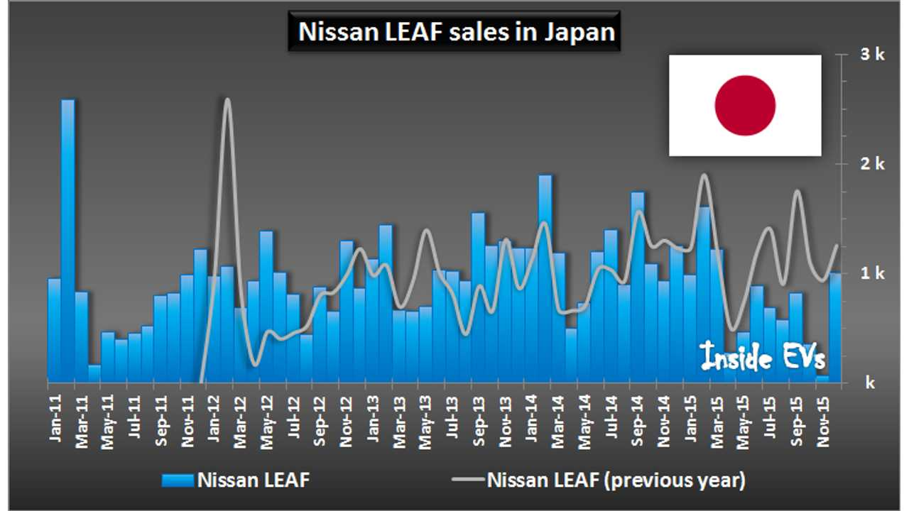 Nissan LEAF sales in Japan – December 2015