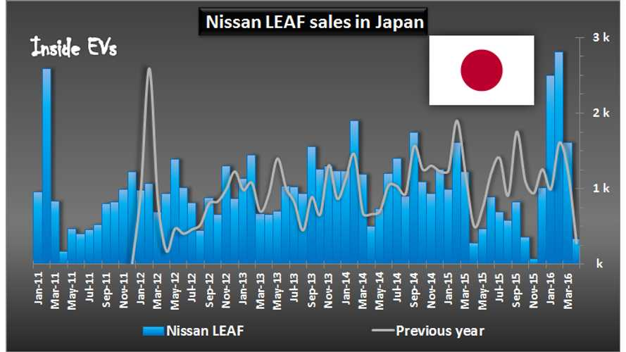 Has Nissan Satisfied All The 30 kWh LEAF Demand In Japan? April Sales Fall Below 350 Units