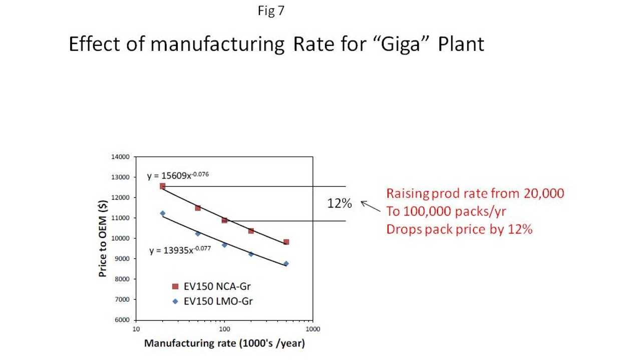 Manufacturing Rate For