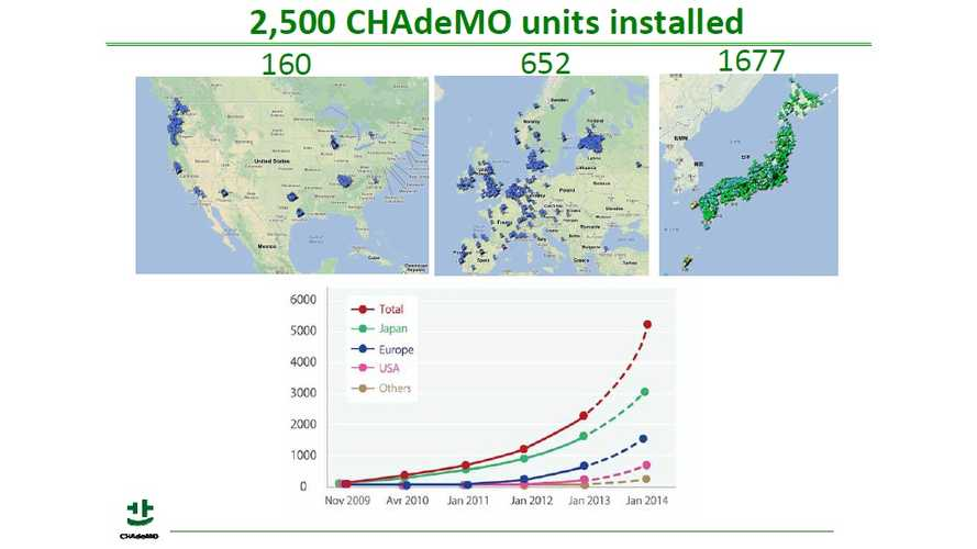 Number of CHAdeMO Chargers in US Passes 200-Unit Mark; 300 Mark to Fall Soon