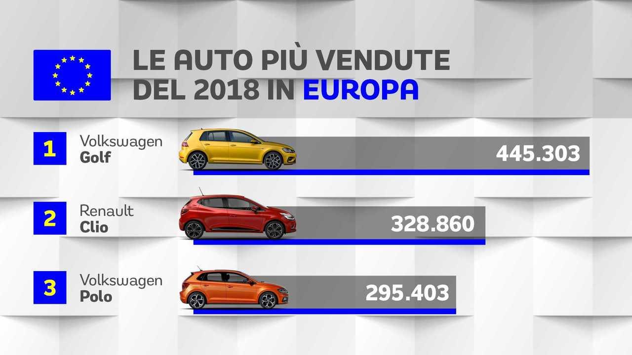 Europa, le 10 auto più vendute nel 2018