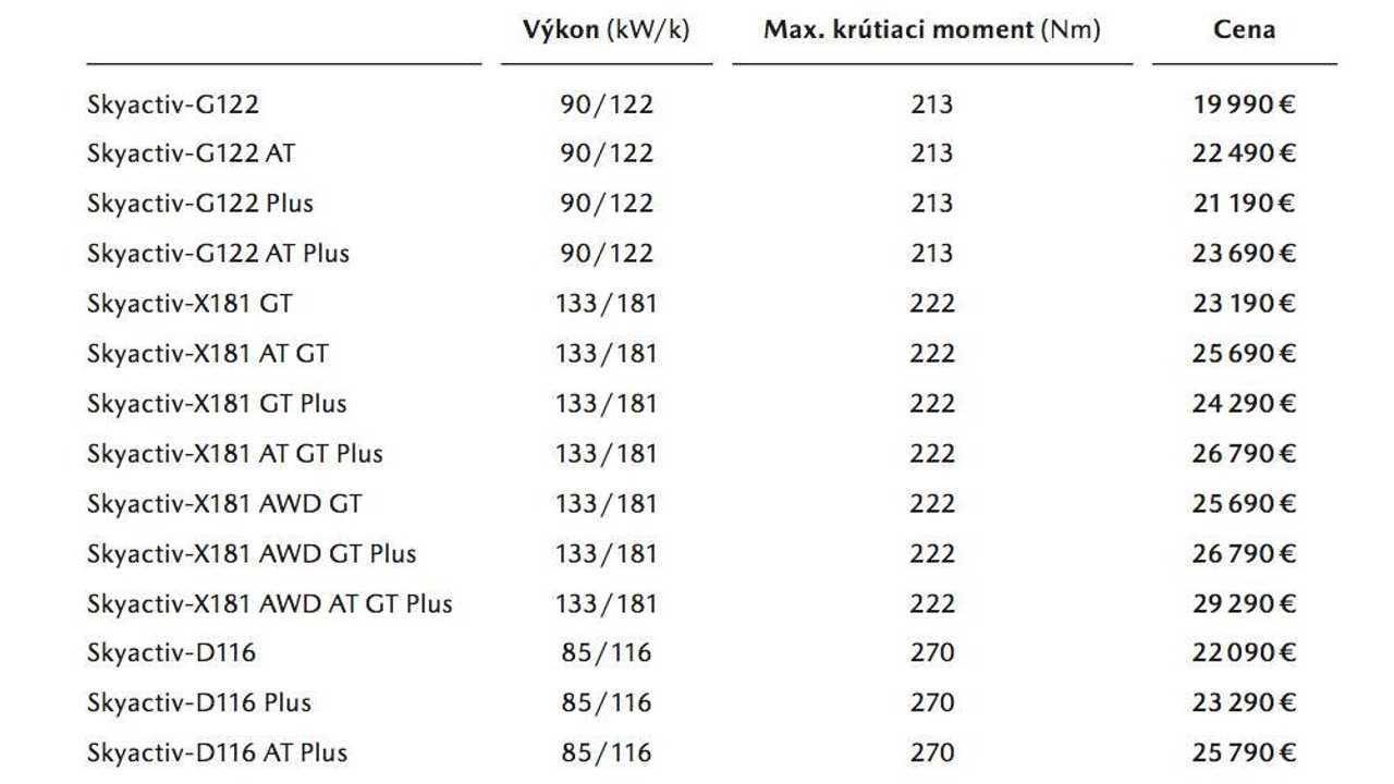Mazda SkyActive-X181