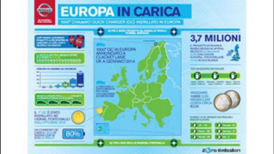 Auto elettrica: entro l'anno i punti di ricarica rapida saranno 1.800