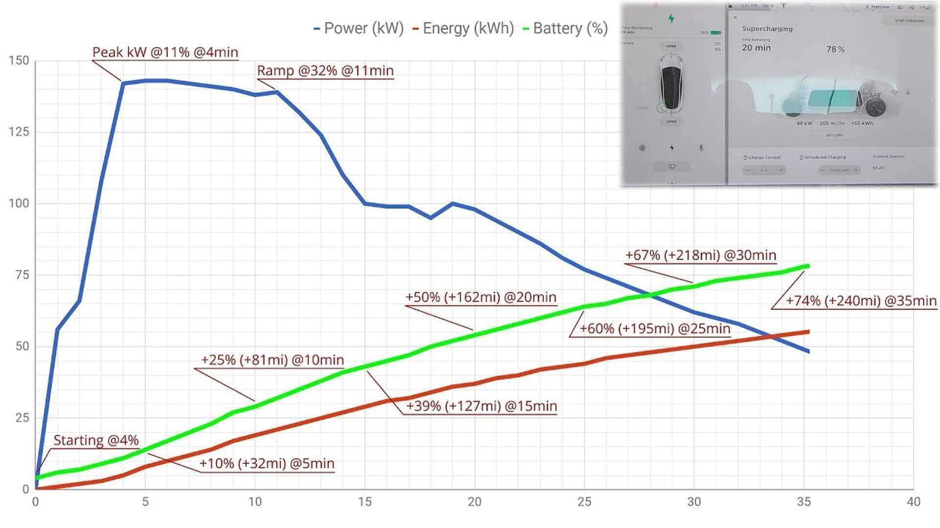Tesla Model 3 Supercharging At V2 (150 kW): Video