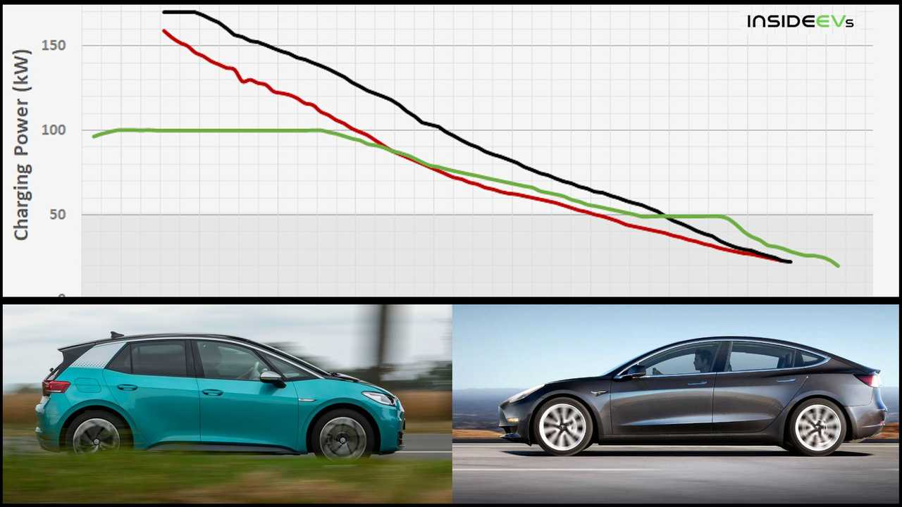 Tesla Model 3 oder VW ID.3: Wer lädt schneller?