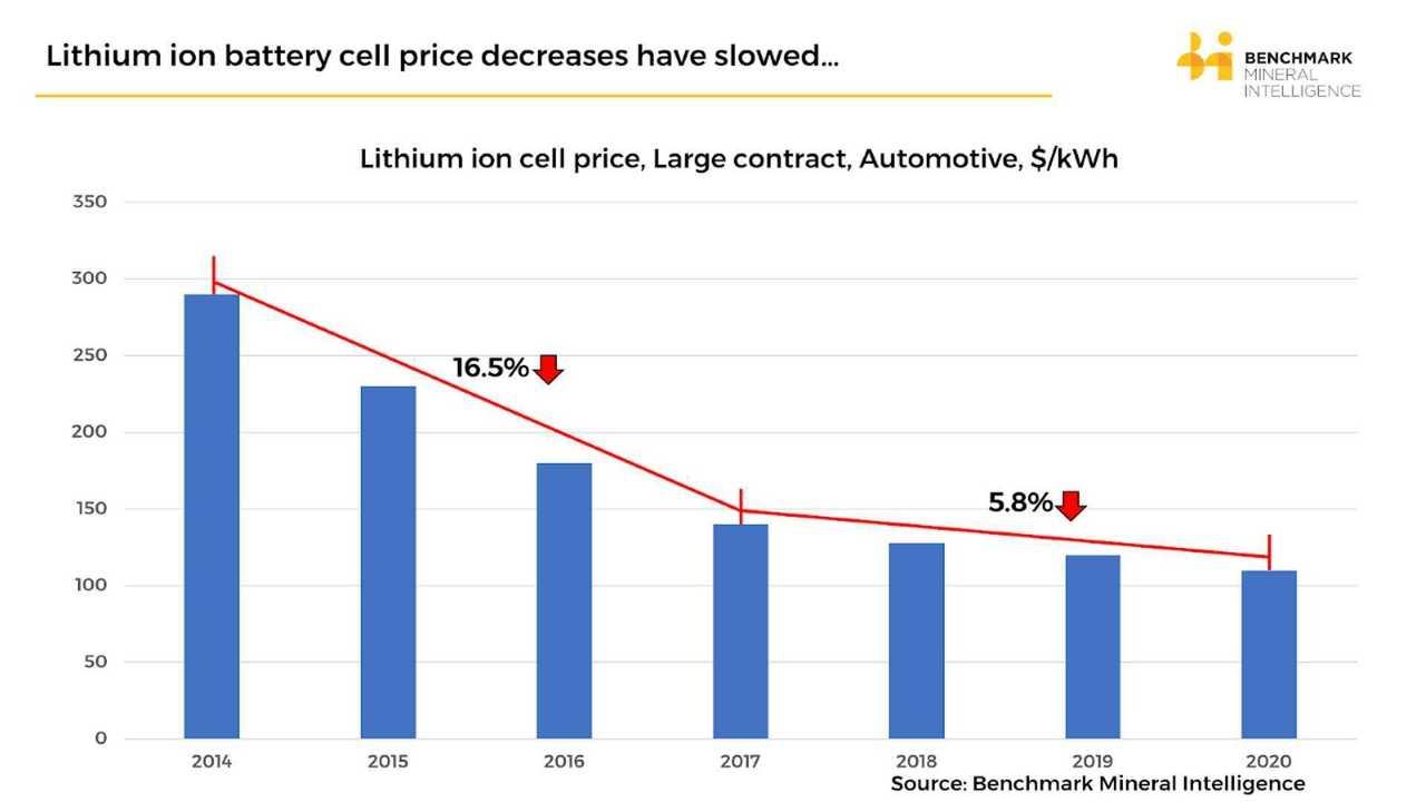 Batteriekosten auf 110 Dollar/kWh gefallen