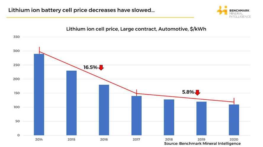 Elektroautos: Batteriekosten deutlich gefallen, jetzt sinken sie langsamer