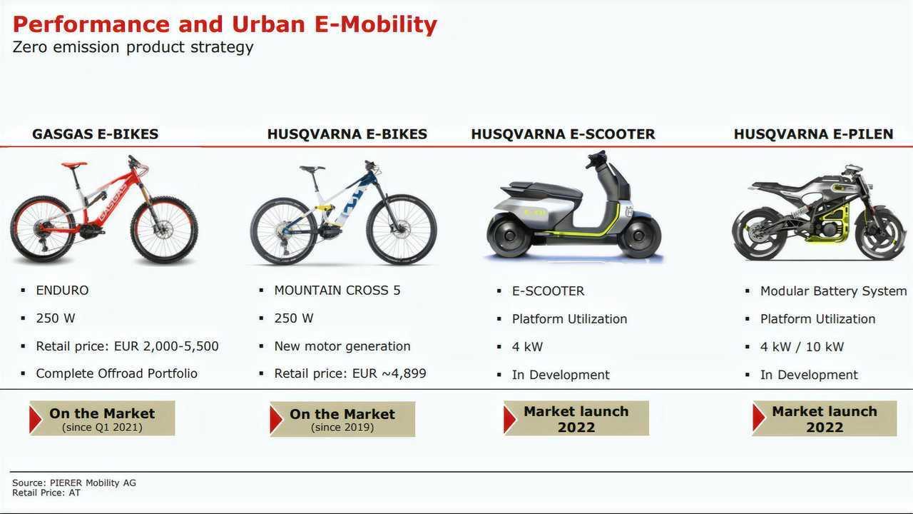 Husqvarna E-Pilen and E-Scooter Launching 2022