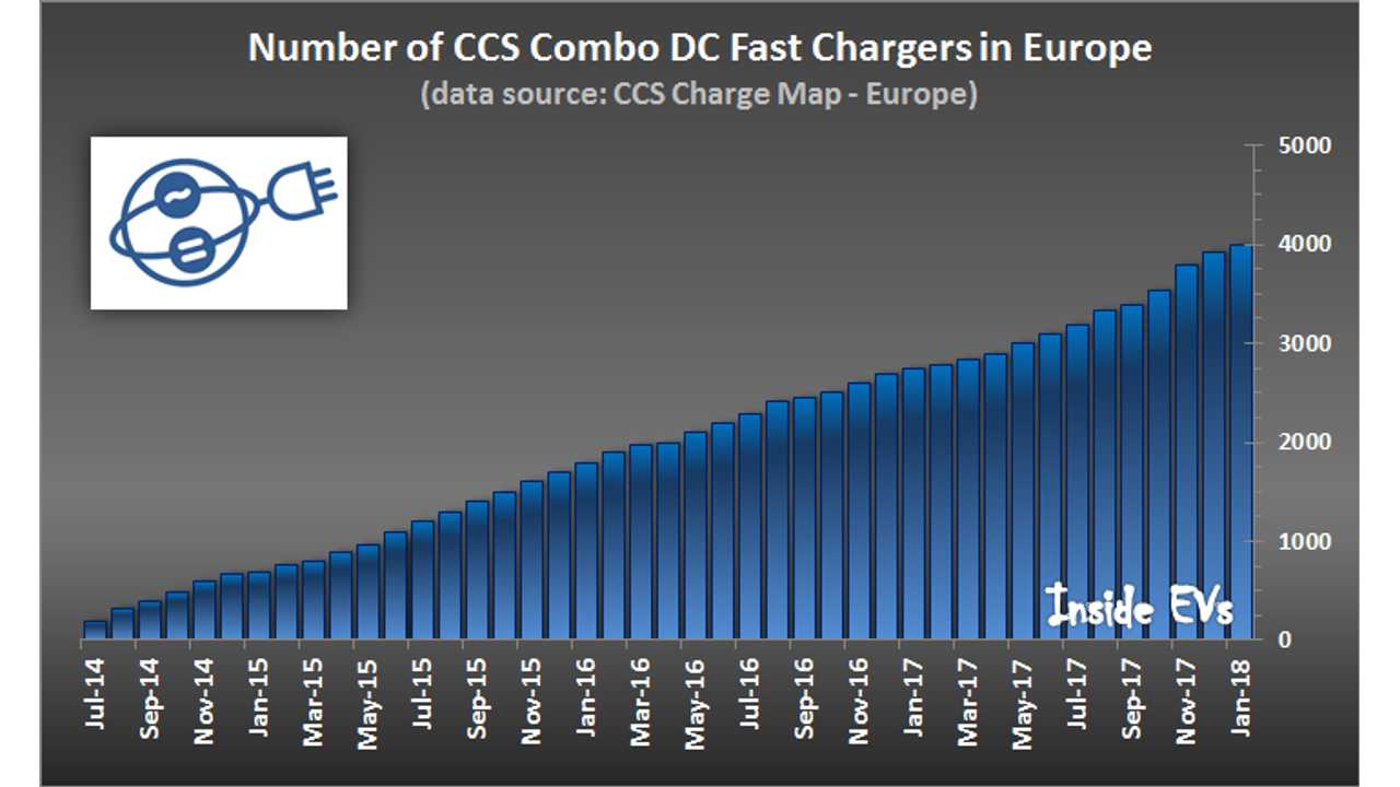 4,000 CCS chargers installed in Europe (data source: CCS Charge Map) – January 2018