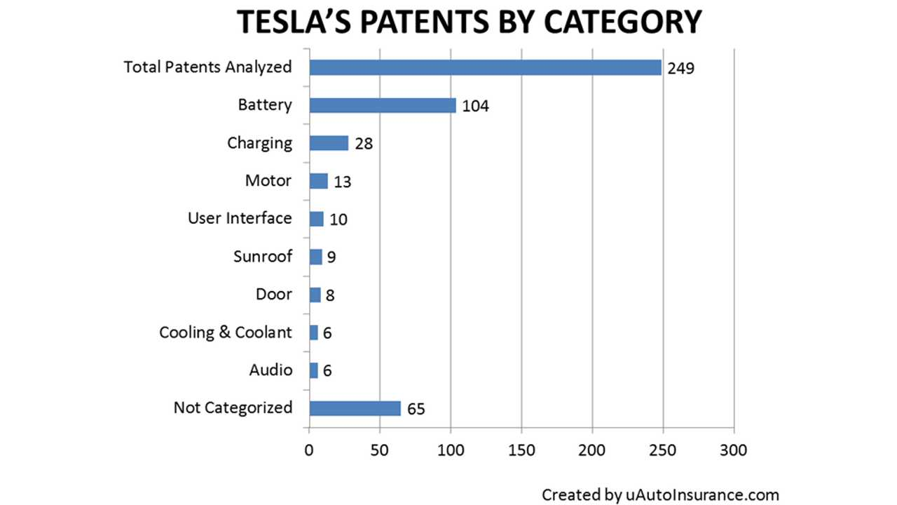 Tesla Patents