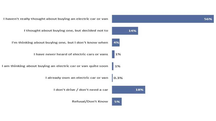 UK Survey: Sales Of EVs Should Triple