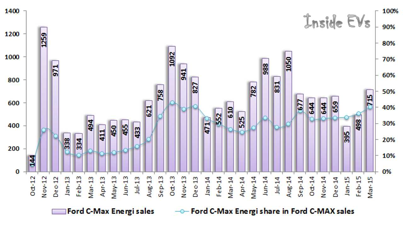 30 to 40% of C-MAX Buyers Choose Energi Version Over Hybrid