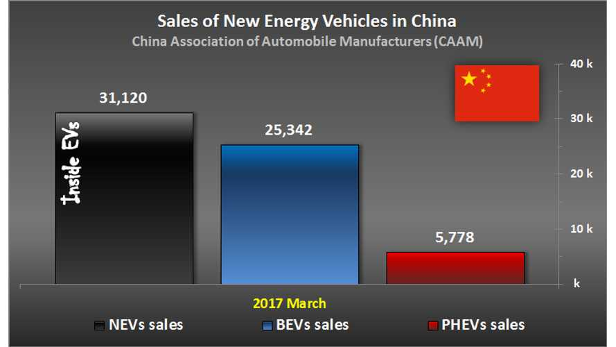 EV Sales In China Grew By 35.6% In March, Over 30,000 Sold