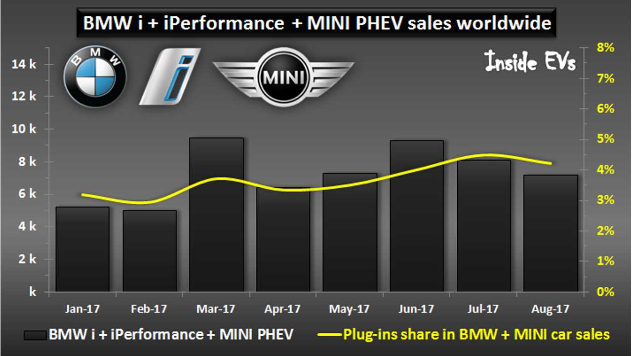 BMW Group Sells 7,184 Plug-Ins In August, Nearly 58,000 YTD