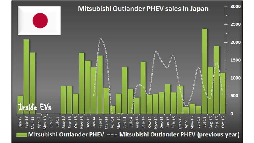 Mitsubishi Outlander PHEV Goes For Sales Record In Japan
