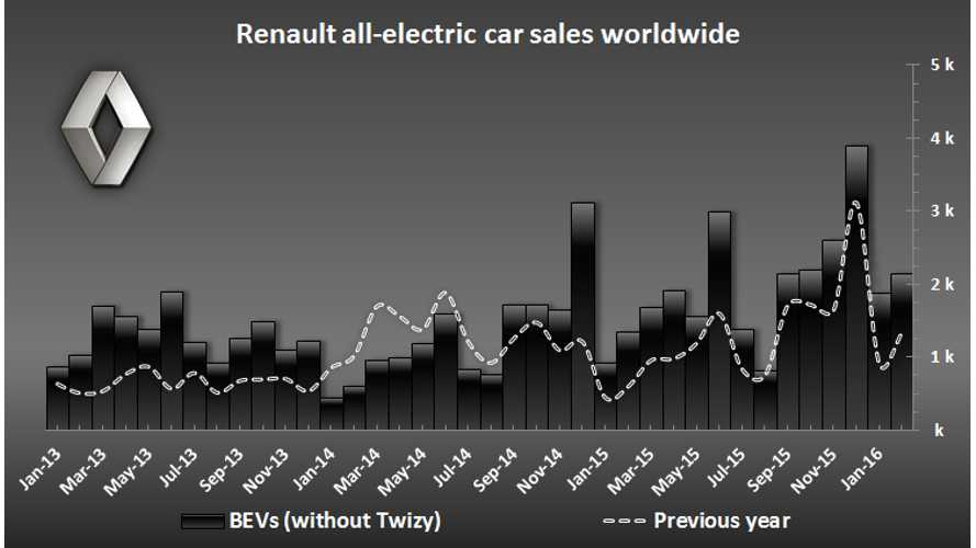 Renault Increases Sales Of Electric Cars In February By 60%