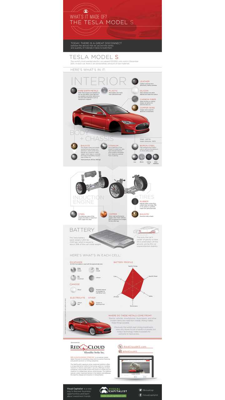 Extraordinary-Raw-Materials-In-A-Tesla-Model-S-Infographic