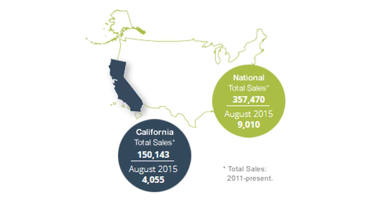 California PEV sales figures reached 150,000 (source: California Plug-In Electric Vehicle Collaborative)