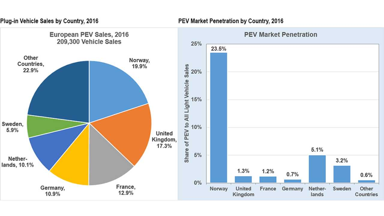 DoE: Plug-In Vehicle Sales Hit 23.5% Market Share In Norway For 2016, Leads Europe
