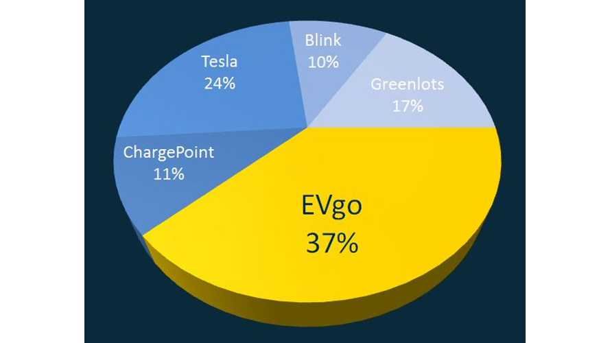 NRG EVgo: We're #1 With 37% Of The DC Fast Chargers In The U.S. - Tesla Is Only At 24%