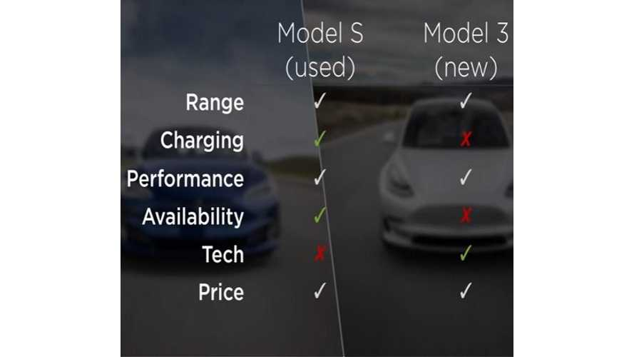 New Tesla Model 3 Or Used CPO Model S? Video Discussion