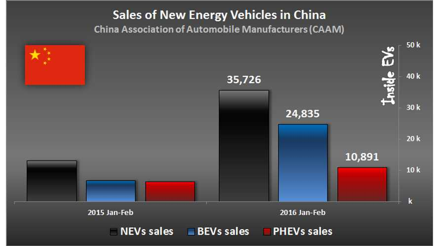 Electric Vehicle Sales Continue To Be Unstoppable In China - Up 170%