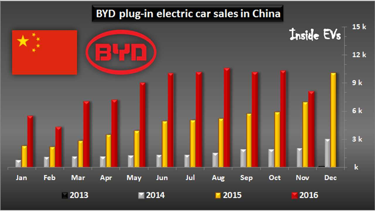 BYD Disappoints In November -