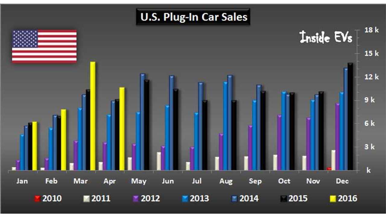 U.S. Plug-In Electric Car Sales Overview - April 2016