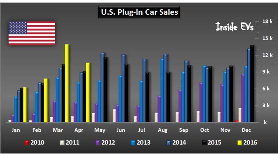 U.S. Plug-In Electric Car Sales Overview - April 2016